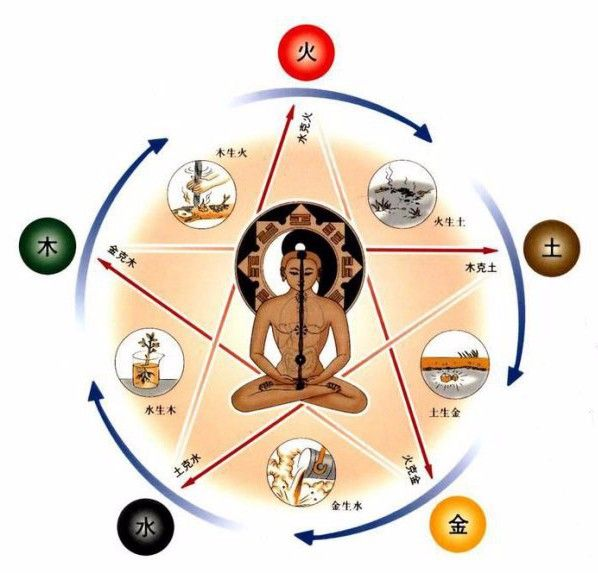 Le cycle des Cinq mouvements selon la pensée chinoise